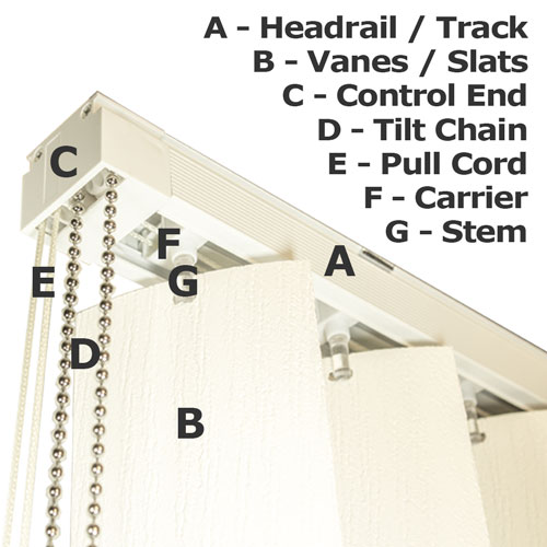 Diagram For A Vertical Blind With Basic Names Of Parts And